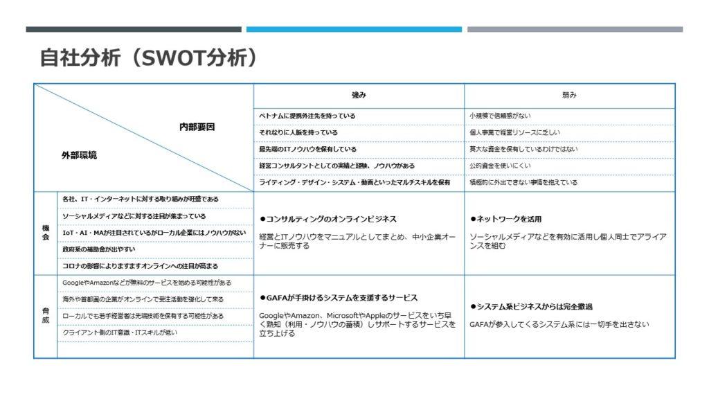 自社分析(SWOT分析)